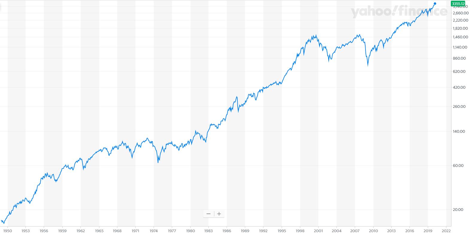 מדד S&P500 עד שנת 2020